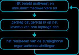 HR beleid motiveert en stimuleert  medewerkers tot gedrag dat gericht is op het leveren van  een bijdrage aan het realiseren van de strategische  organisatiedoelstellingen